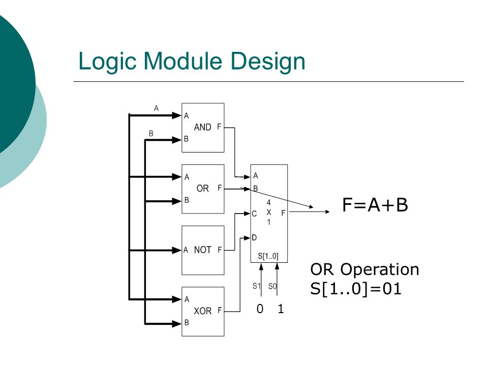 Logic Module Design F=A+B OR Operation S[1..0]=01 0 1